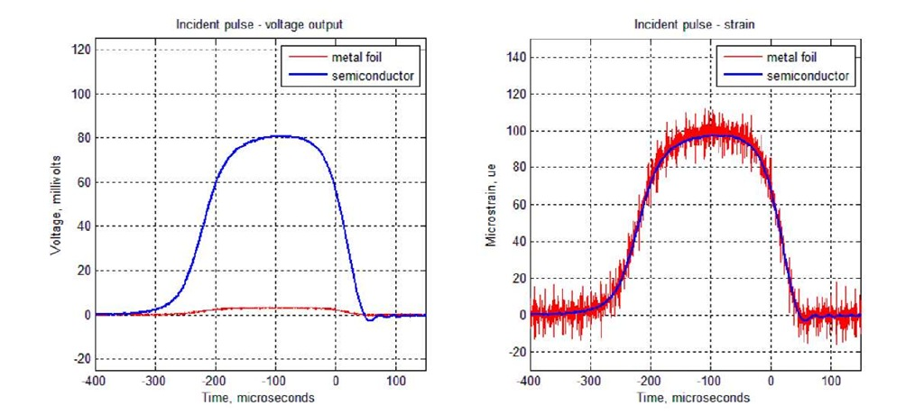 Comparison of metal foil and semiconductor strain gauges - voltage signal (left); and strain signal (right)