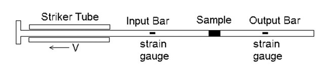 Split Hopkinson Pressure Bar schematic for high rate direct tension testing