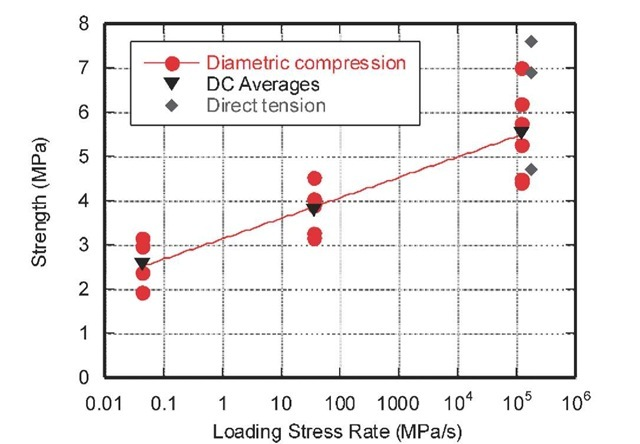 SAM35 concrete tensile strength versus loading stress rate