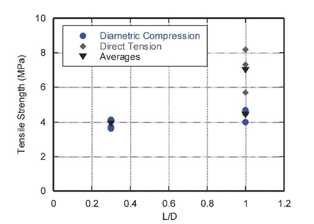 Tensile strength of mortar as a function of specimen L/D and experiment type