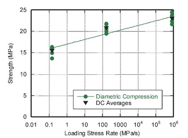 Granite tensile strength versus loading stress rate