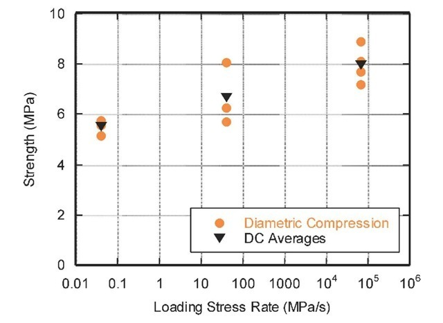 Alcatraz concrete tensile strength versus loading stress rate