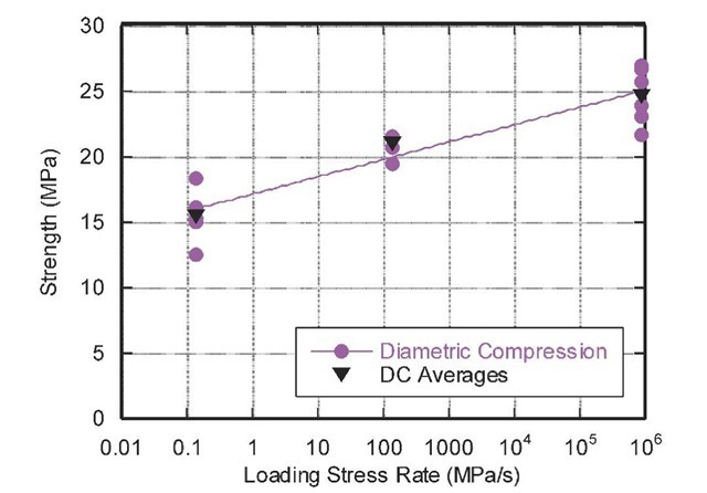 Ultra high performance concrete tensile strength versus loading stress rate
