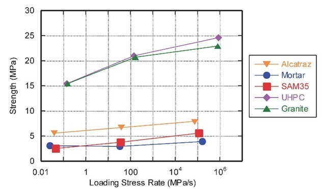 Summary of average tensile strength versus loading stress rate for the five materials tested