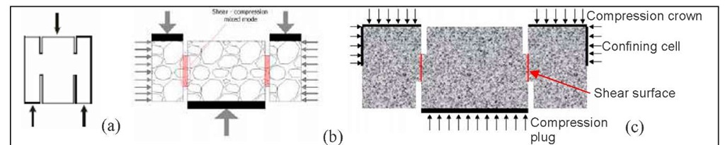 Punch-Through-Shear tests (a) conducted by Backers [9], (b) by Montenegro et al. [10] (c) and in the present work.