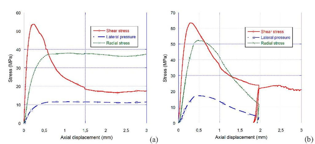 Results of quasi-static shear tests performed on dry specimens with (a) aluminium and (b) steel confining cells. Strain-rate: 2e-5/s, concrete samples with radial notches.