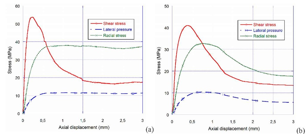 Results of quasi-static shear tests performed on dry (a) and wet (b) specimens. Strain-rate: 2e-5/s, aluminium confining cell, concrete samples with radial notches.