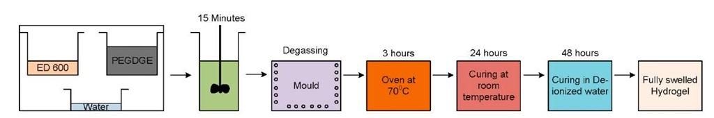 Material preparation procedure