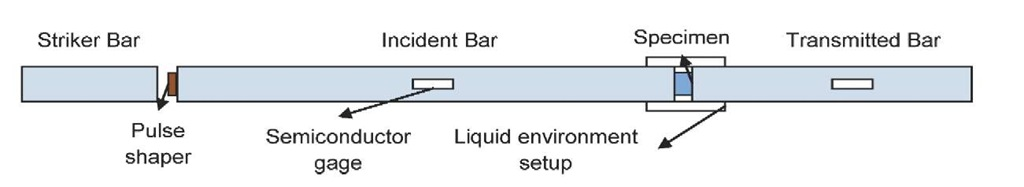 Split Hopkinson pressure bar