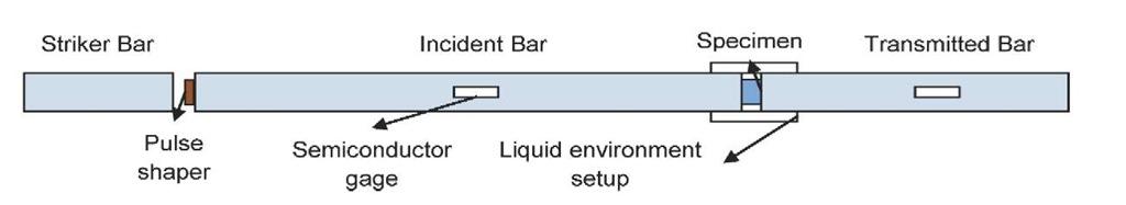 Split Hopkinson pressure bar