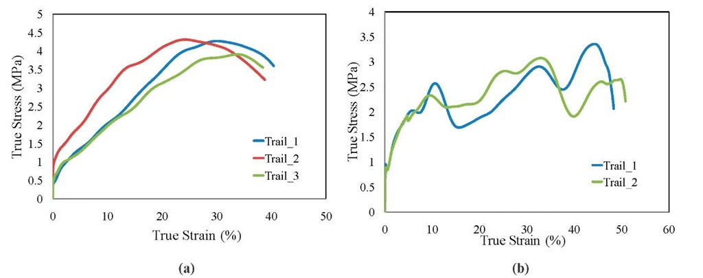 Consistency experiments on 2% nano particle hydrogel (a) without water (b) with water conditions