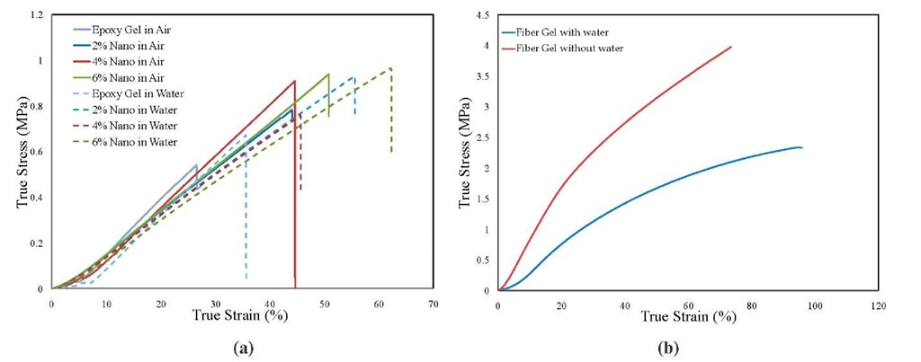 Comparison of True Stress vs. True Strain curves under quasi-static compression (a) epoxy and nano composite hydrogel (b) fiber reinforced hydrogel