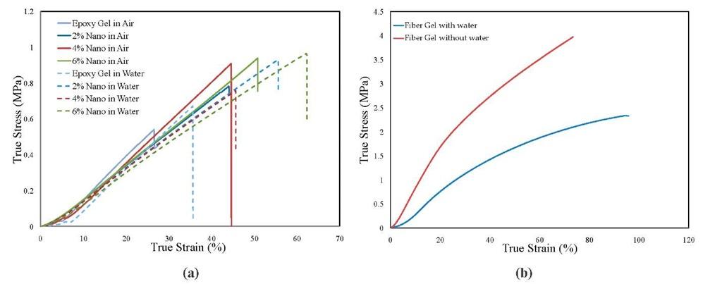 Comparison of True Stress vs. True Strain curves under quasi-static compression (a) epoxy and nano composite hydrogel (b) fiber reinforced hydrogel
