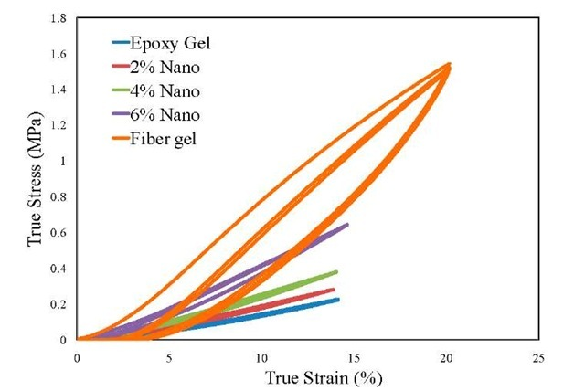 Comparison of True Stress vs. True Strain curves of hydrogels considered under fatigue loading