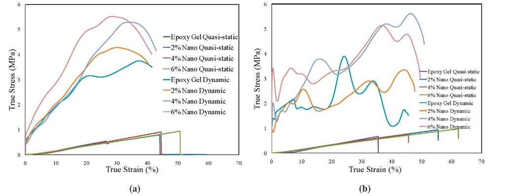 Comparison of True Stress vs. True Strain curves under dynamic compression on epoxy and nano composite hydrogel (a) without water (b) with water conditions