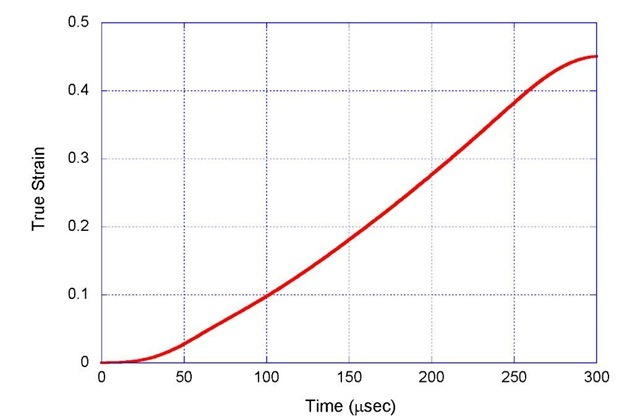 Compressive True Strain as a function of Time