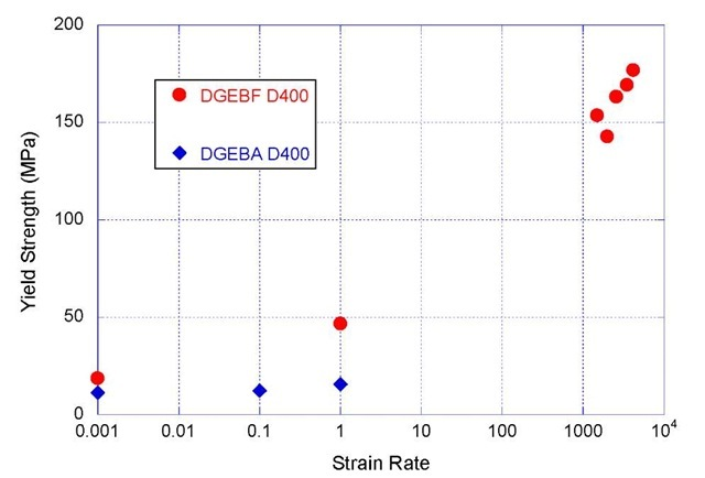 Yield Strength as a Function of Strain Rate for DGEBA D400 and DGEBF D400