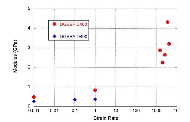 Modulus as a Function of Strain Rate for DGEBA D400 and DGEBF D400