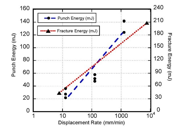 Comparison between Punch Energies and Fracture Energies for Permagel™