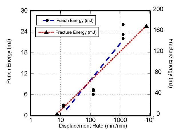 Comparison between Punch Energies and Fracture Energies for 10% Ballistic Gel