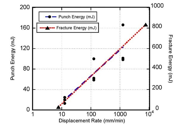 Comparison between Punch Energies and Fracture Energies for 20% Ballistic Gel