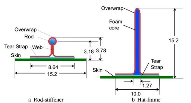 Stiffeners in rod-stiffened panels. Dimensions are in cm.