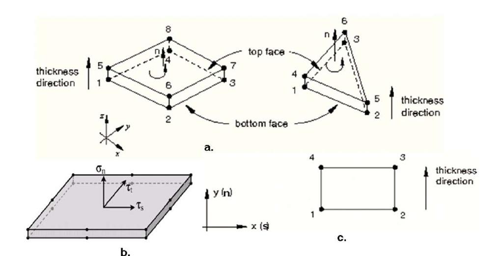 Cohesive elements: a) 3D cohesive element, b) local coordinates direction, c) 2D cohesive element [27]