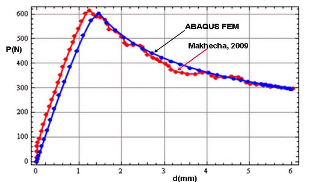 Load-displacement curves using the nominal interface strength 40 MPa for a DCB test