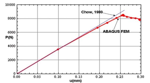 Reaction force profile