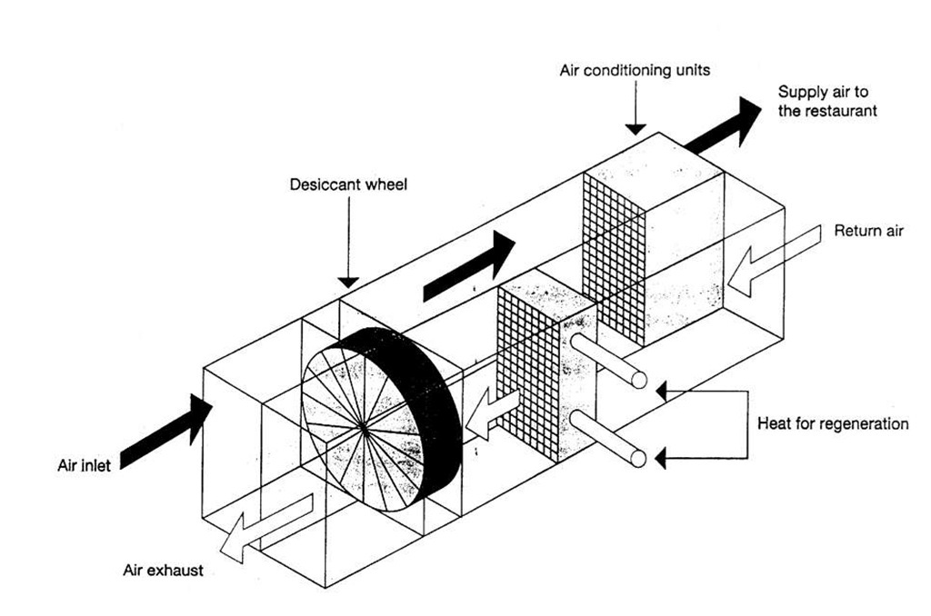 Thermal wheel heat transfer.