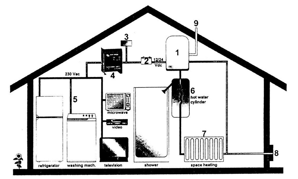 Illustration of the WhisperGen arrangement in a typical house.