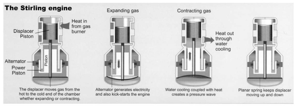 Four phases of the Stirling engine cycle.