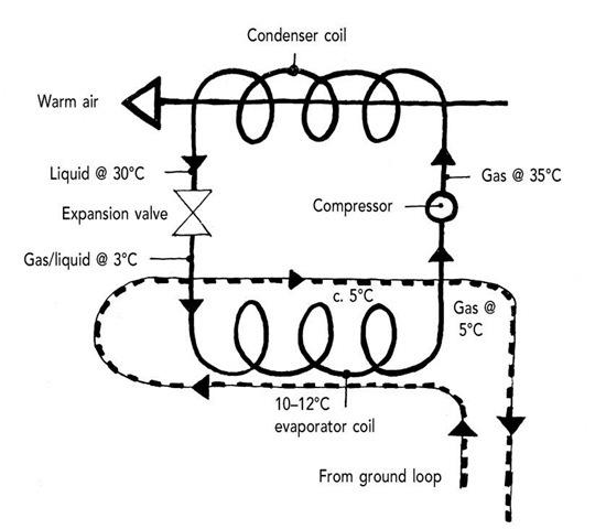 Heat pump mechanism.