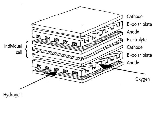 Fuel cell stack.