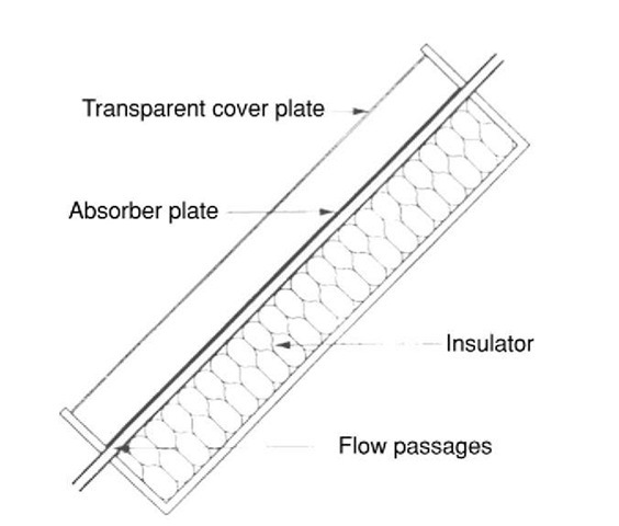 Flat plate solar collector.