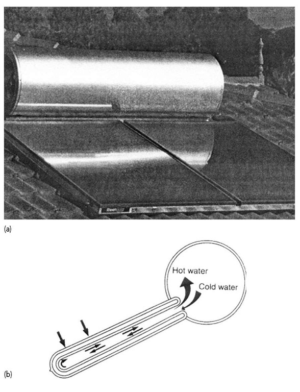 (a) and (b) Flat plate thermosyphon collector with header tank. Source: Courtesy of Renewable Energy World (REW) March-April 2002.