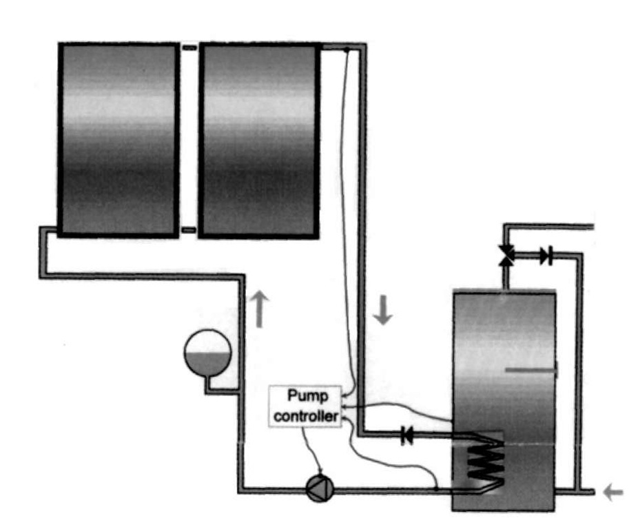 Closed loop (indirect) pumped circulation system with internal coil heat exchanger.