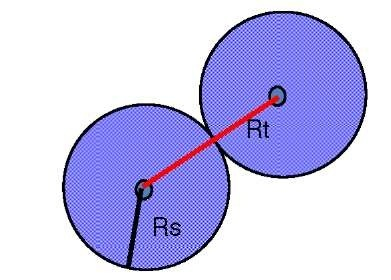 The relation between the transmission range and the sensing range