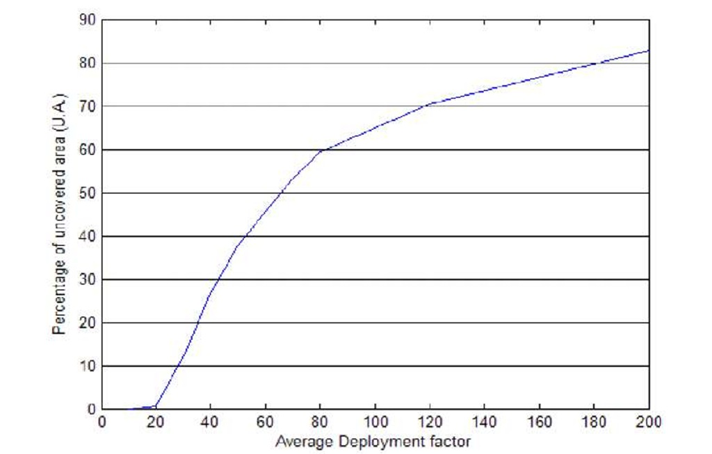 Percentage of uncovered length for uniform deployment (K=1, N(0,1))