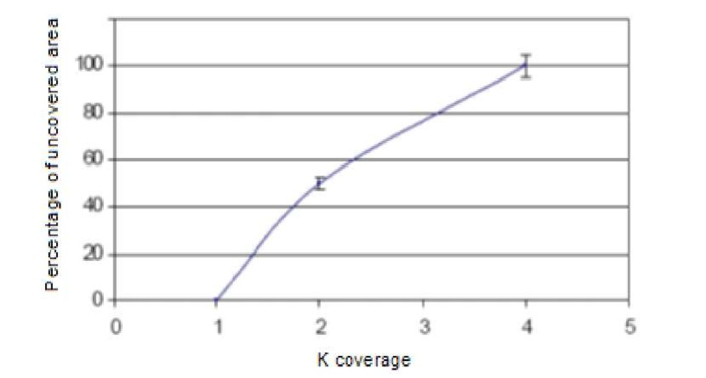 Percentage of uncovered length for different values of K