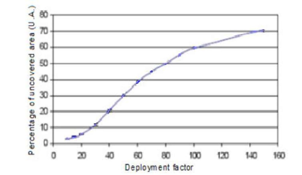Percentage of uncovered area for different deployment factor using random distribution (V=20, K=1)