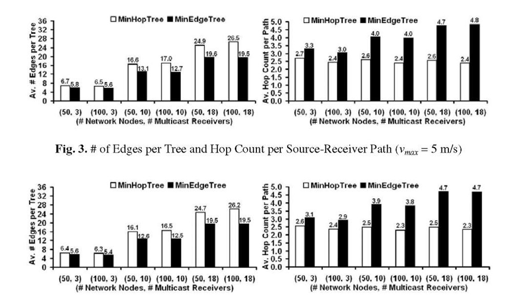 # of Edges per Tree and Hop Count per Source-Receiver Path (v^ = 25 m/s)