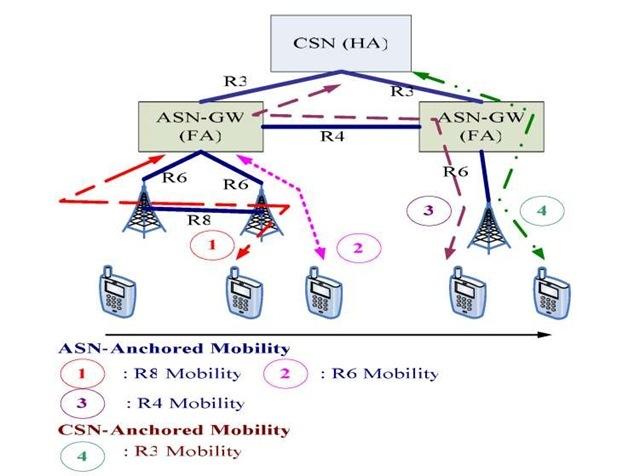 WiMax Mobility Scenarios