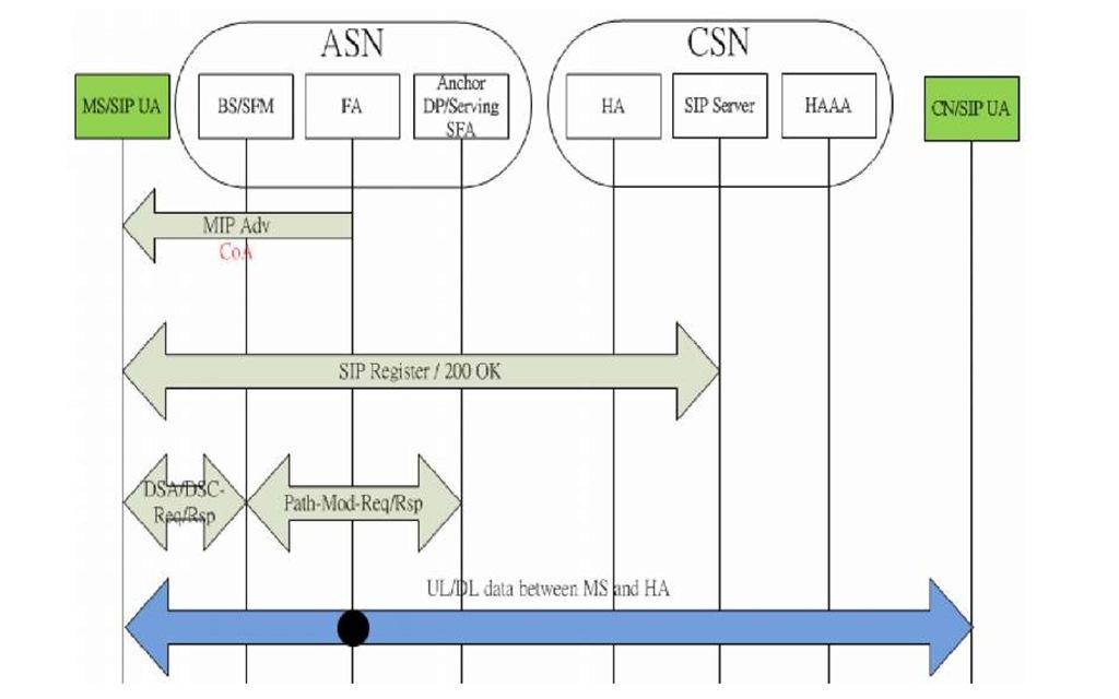 Connection setup - SIP mobility (CMIP4)