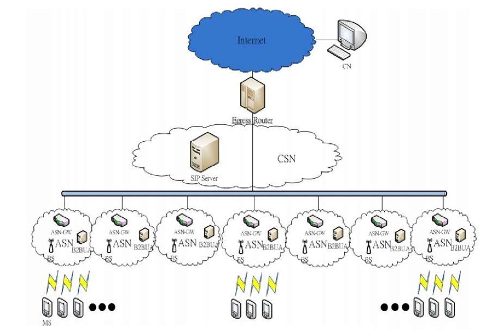 The simulation architecture