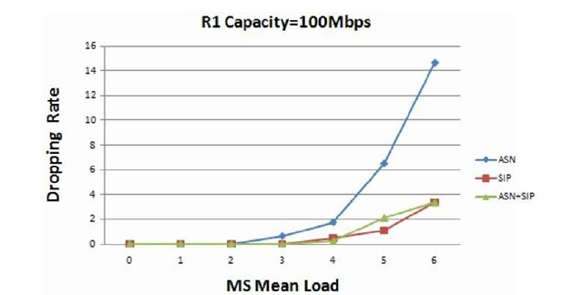 Experiment 2 simulation results (R1 bandwidth=100 Mbps)