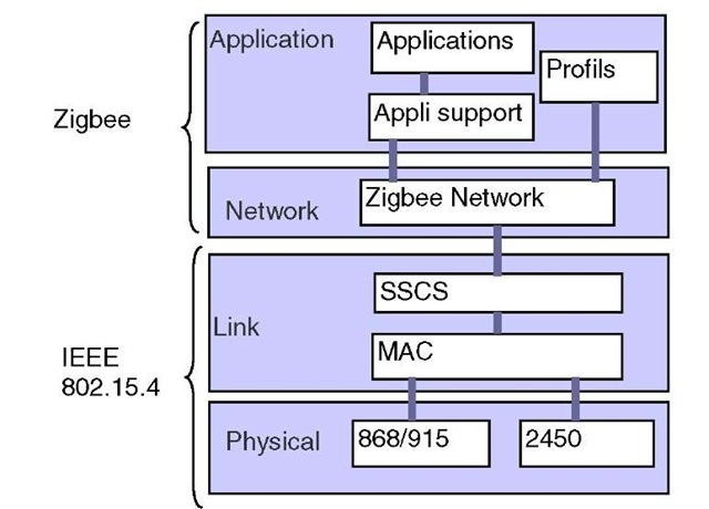 zigbee overview and analysis Ieee 802154 phy overview – maximum of 240 endpoints per zigbee device (endpoint 0 is reserved to describe the generic device capabilities and endpoint.
