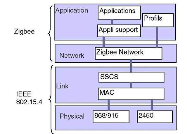 IEEE 802.15.4/Zigbee protocol stack