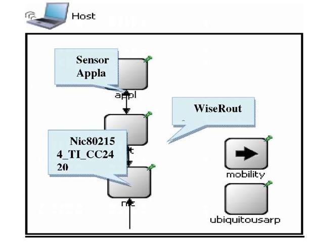 IEEE802.15.4 Host.ned module