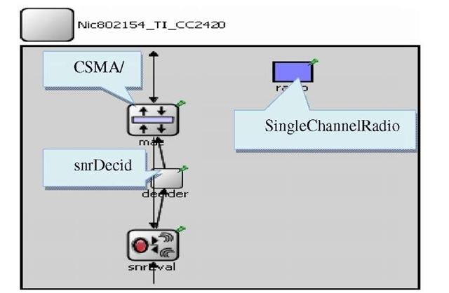 Nic802154_TI_CC2420.ned